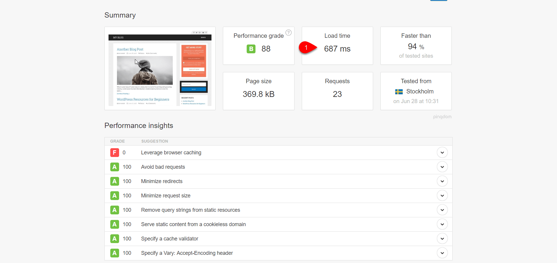 Schema WordPress Theme Speed Test
